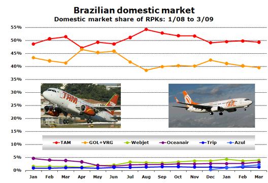 Chart: Brazilian domestic market