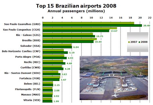 Chart: Top 15 Brazilian airports 2008
