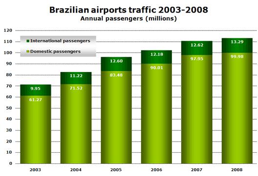 Chart: Brazilian airports traffic 2003-2008