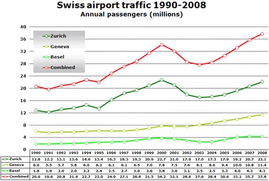 Chart: Swiss airport traffic 1990-2008