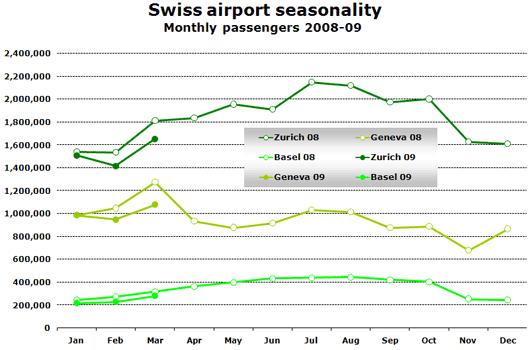 Chart: Swiss airport seasonality
