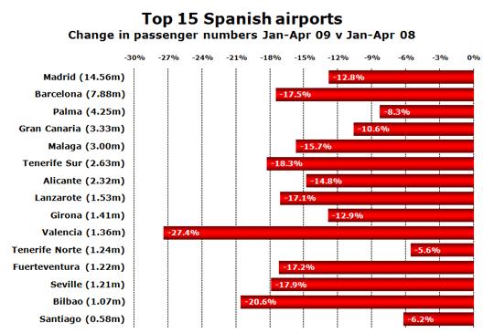 Chart: Top 15 Spanish airports