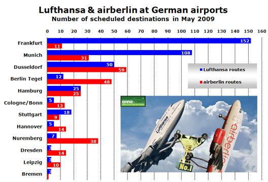 Chart: Lufthansa vs airberlin in Germany