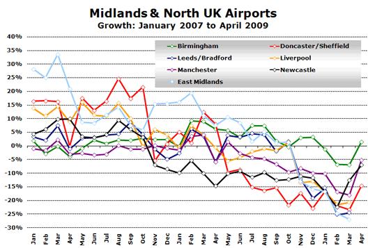 Chart: Midlands & North UK Airports