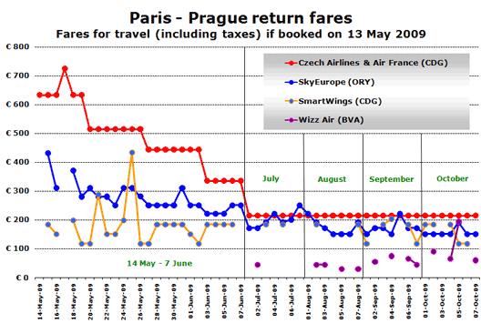 Chart: Paris - Prague return fares