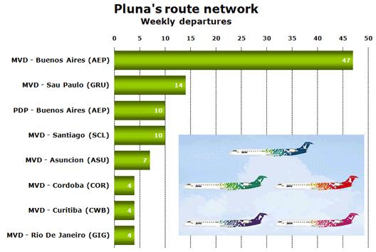 Chart: Pluna's route network