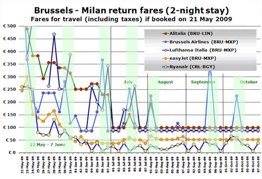 Chart: Return fares