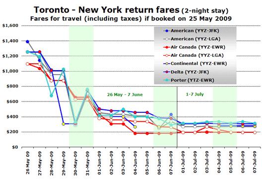 Chart: Toronoto - New York fares