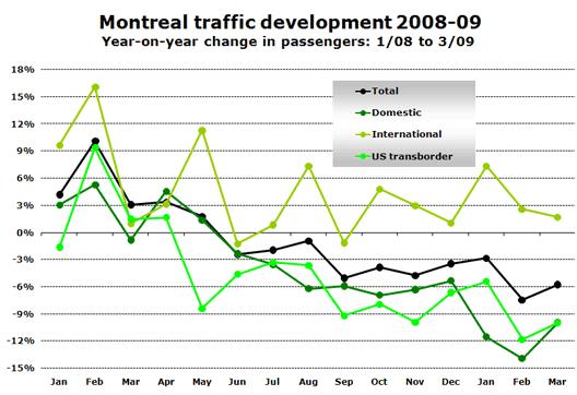 Chart: Traffic development
