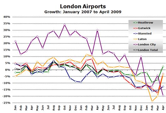 Chart: London Airports