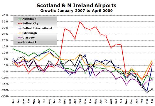 Chart: Scotland & N Ireland Airports