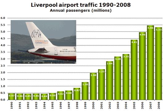 Chart: Airport Traffic