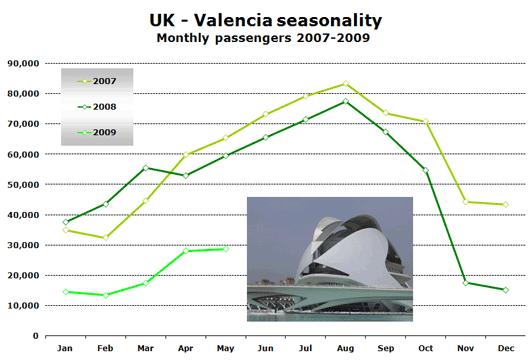Chart: UK - Valencia seasonality