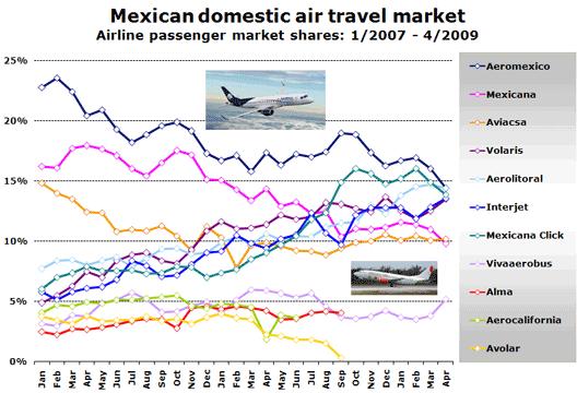 Chart: Domestic air traffic