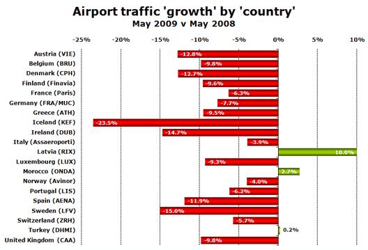 Chart: Traffic Growth