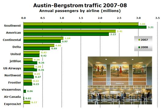 Chart: Austin-Bergstrom traffic 2007-08