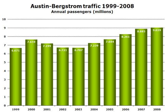 Chart: Austin - Bergstrom traffic 1999-2008