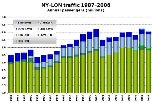Chart: NY-LON