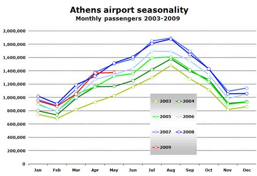 Chart:  Athens airport seasonality