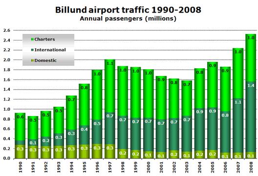 Chart: Billund airport traffic 1990-2008 (Annual passengers (millions))