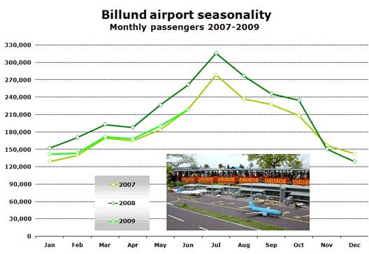 Chart: Billund airport seasonality (Monthly passengers 2007-2009)