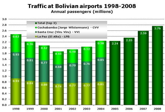 Chart: Traffic at Bolivian airports 1998-2008