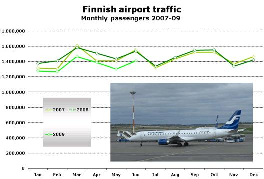 Chart: Finnish airport traffic