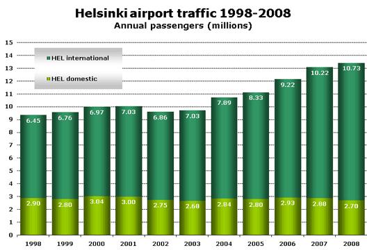 Chart: Helsinki airport traffic 1998-2008