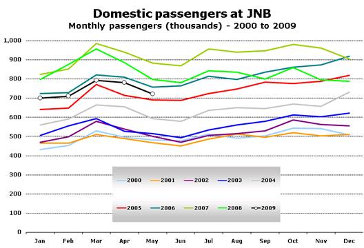 Chart: Domestic passengers at JNB