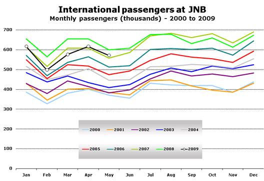 Chart: International passengers at JNB