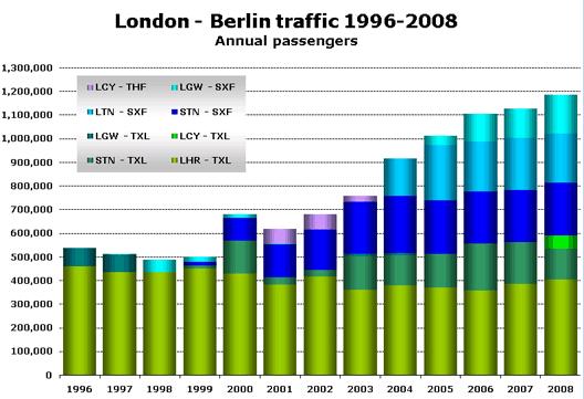Chart: London - Berlin traffic 1996-2008 (Annual passengers)
