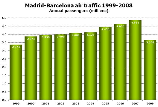 Chart: Madrid-Barcelona air traffic 1999-2008