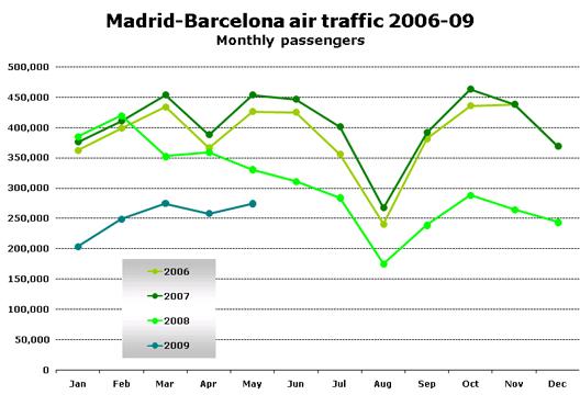 Chart: Madrid-Barcelona air traffic 2006-09 (Monthly passengers)