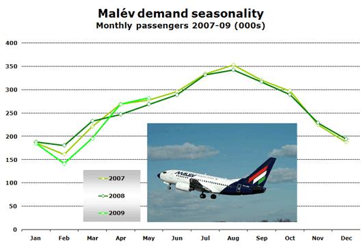 Chart: Malév demand seasonality (Monthly passengers 2007-09 (000s))