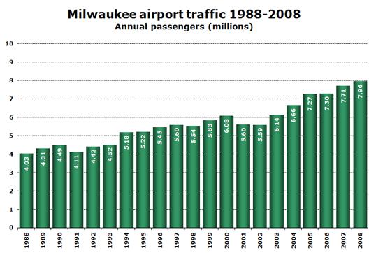Chart: Milwaukee airport traffic 1988-2008 (Annual passengers millions)