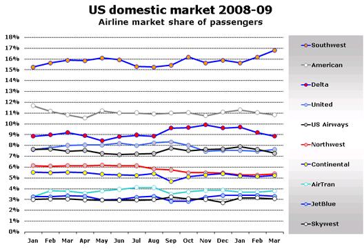 Chart: US domestic market 2008-09
