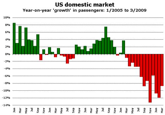 Chart: US domestic market