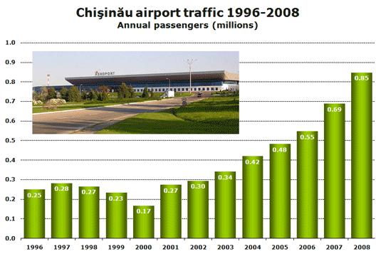 Chart: KIV 96