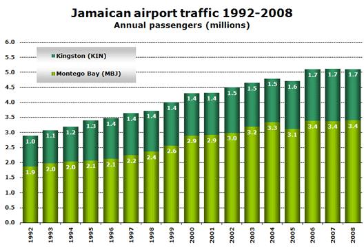 Chart: Jamaican airport traffic 1992-2008