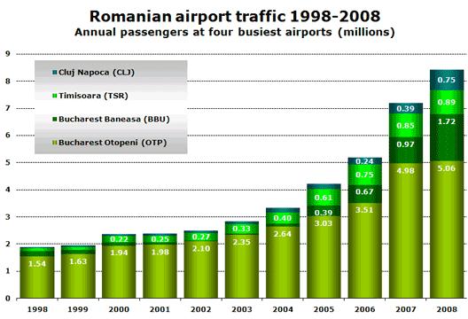 Chart: 99-08