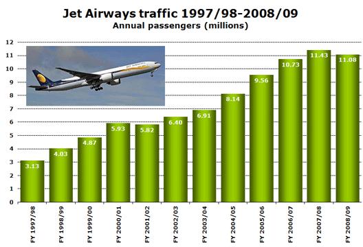 Chart: Jet Airways traffic 1997/98-2008/09 - Annual passengers (millions)