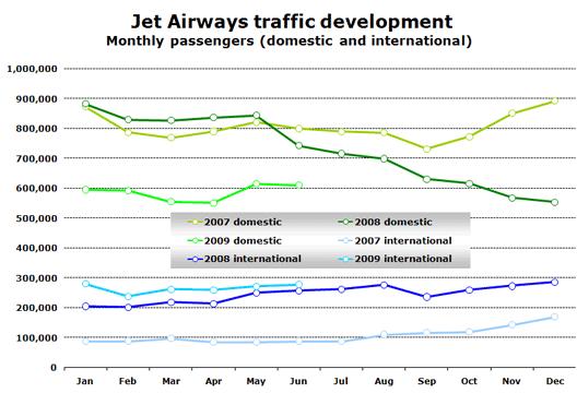 Chart: Jet Airways traffic development - Monthly passengers (domestic and international)