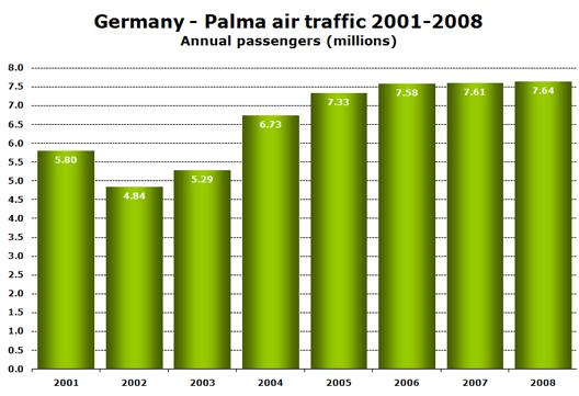 Chart: Germany - Palma air traffic 2001-2008 - Annual passengers (millions)