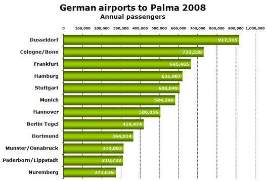 Chart: German airports to Palma 2008 - Annual passengers