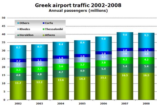 Chart: Greek airport traffic 2002-2008