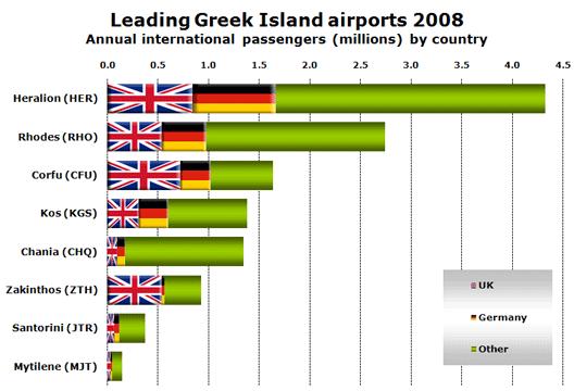 Chart: Leading Greek Island airports 2008