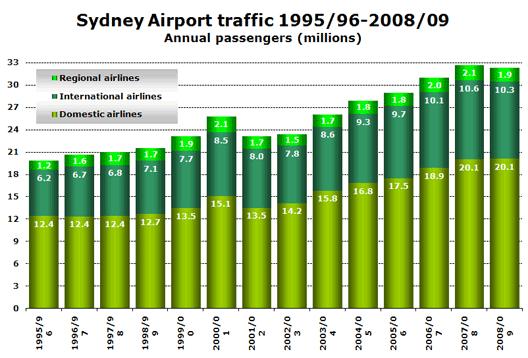 Chart: Sydney Airport traffic 1995/96-2008/09