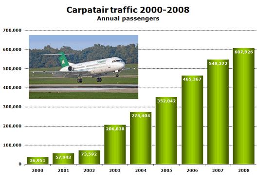 Chart: Carpatair traffic 2000-2008