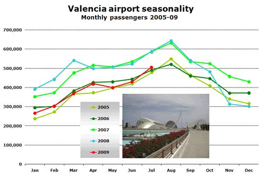 Chart: Valencia airport seasonality - Monthly passengers 2005-09