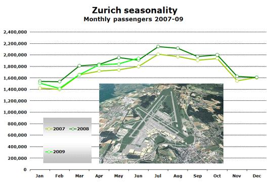 Chart: Zurich seasonality